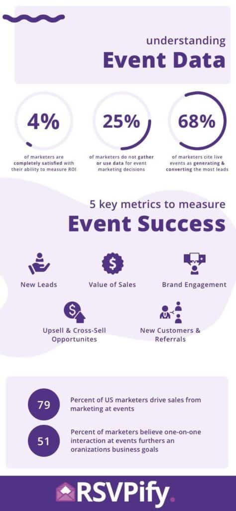Easuring Vent Uccess Nfographic Via Rsvpify