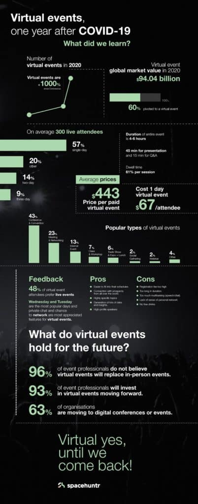 Virtual events, one year after COVID-19